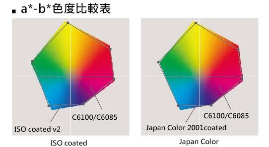 km product 色度比較表