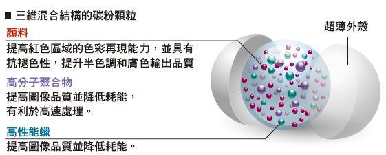 三維混合結構的碳粉顆粒