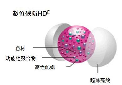 採用Simitri HDE低耗能聚合碳粉