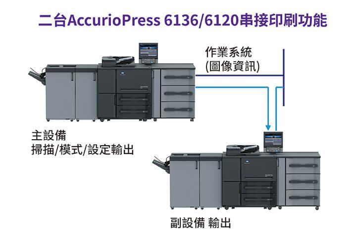 康鈦最新消息串接二台印刷設備AccurioPress 6136 6120
