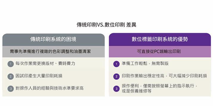 康鈦科技成功案例億鋒貼紙label 230傳統印刷轉數位標籤印刷之差異表