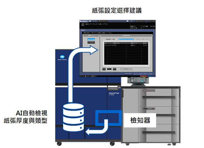康鈦最新消息高產能數位印刷機C14000系列搭配AI自動檢視紙張設定選擇檢知器系統