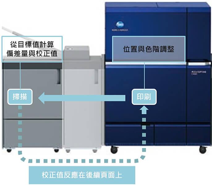 康鈦高產能數位印刷機C12000即時監控IQ-501保持最佳效率