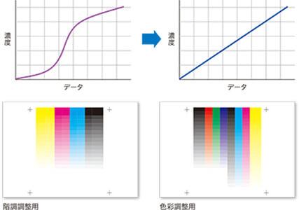 康鈦文件解決新方向IQ-501特色解析紙張輸出濃密度調整02