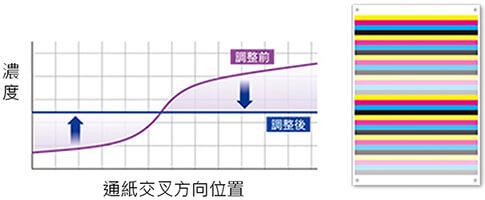 康鈦文件解決新方向IQ-501特色解析紙張輸出濃密度01