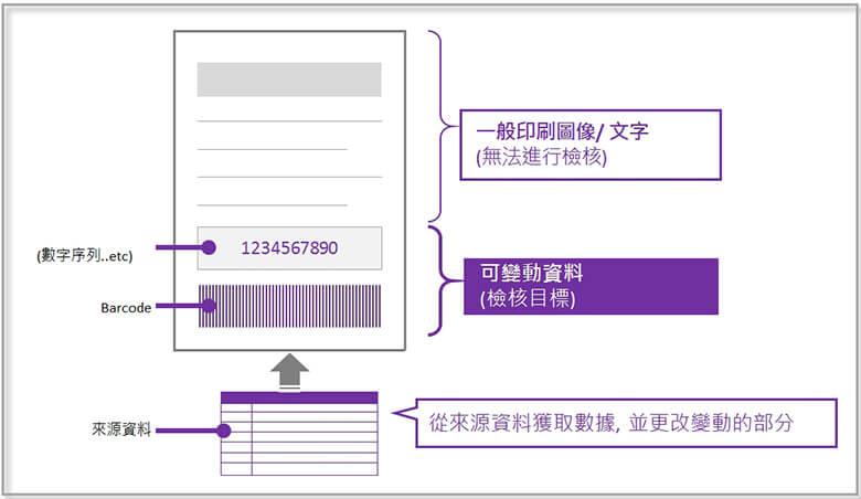 康鈦文件解決新方向自動對位印刷機IQ-501再進化透過指定可變資料印刷,IQ-501可以針對以下項目進行檢核