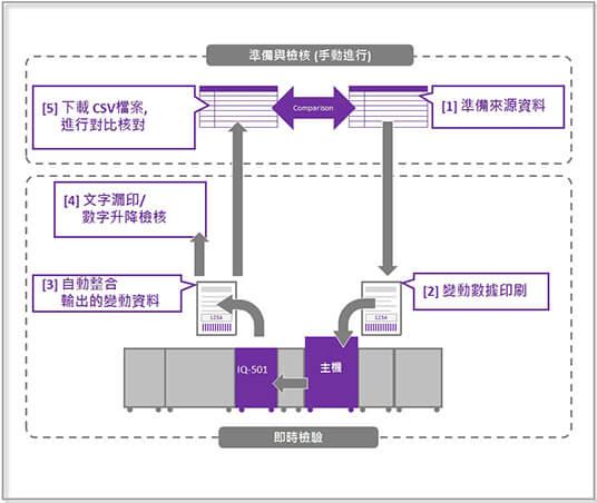 康鈦文件解決新方向自動對位印刷機IQ-501再進化.barcode檢測/QRcode檢測或數字指定區域為空白時(即時)
