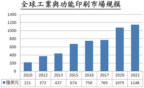康鈦最新消息擁抱未來印刷商業模式台灣印刷包裝業創新思維03